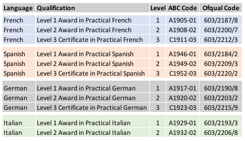 List of ABC Awards Qualifications