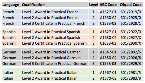 ABC Awards Qualifications
